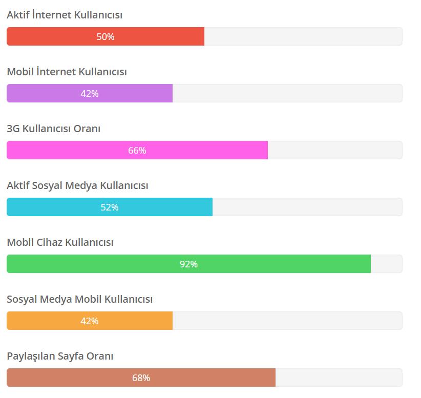 sosyal-medya-istatistikleri-halkin-sosyal-dunyadaki-oranlari